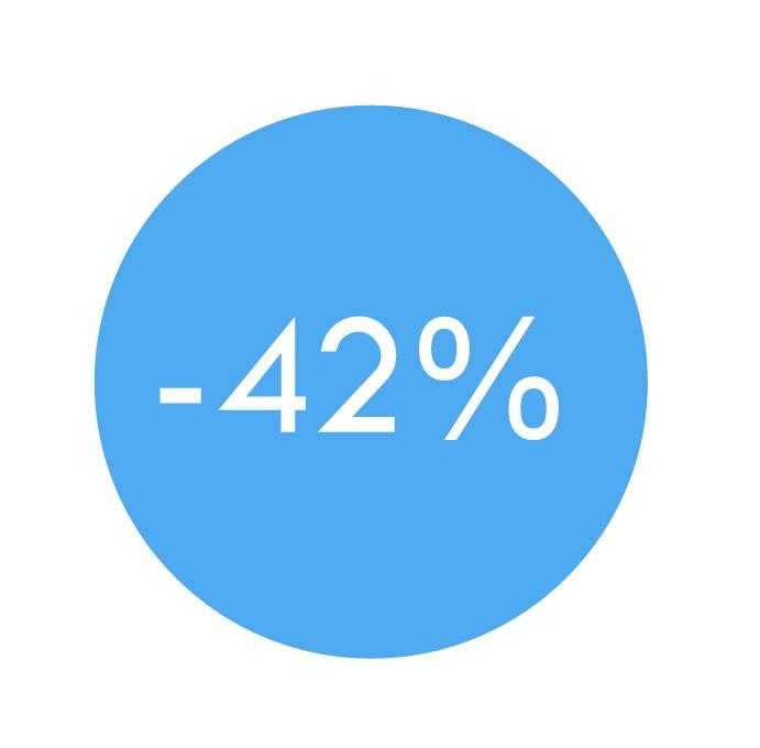 Předplatné se slevou 42%